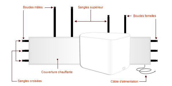 couverture chauffante pour cuve 1000 litres ibc. Black Bedroom Furniture Sets. Home Design Ideas